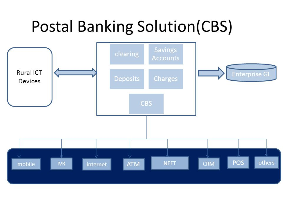 Postal Banking Solution(CBS)