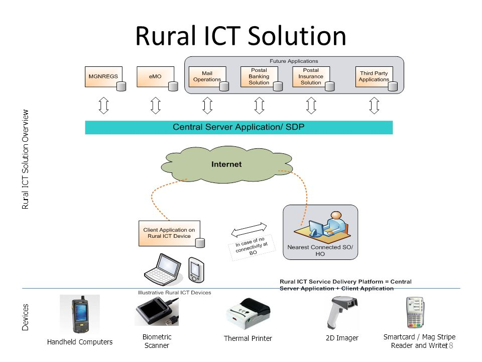 Rural ICT Solution Overview
