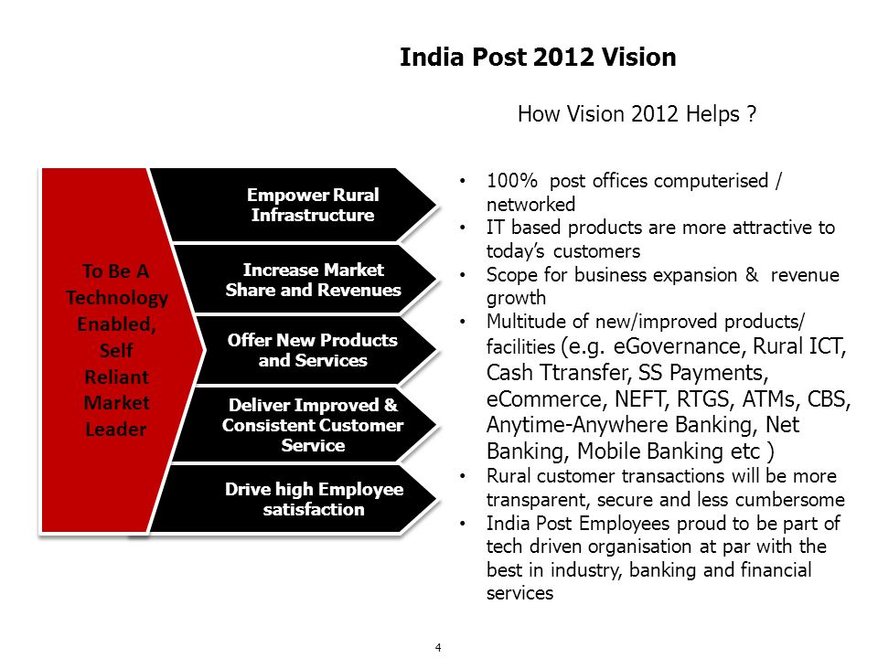 India Post 2012 Vision How Vision 2012 Helps