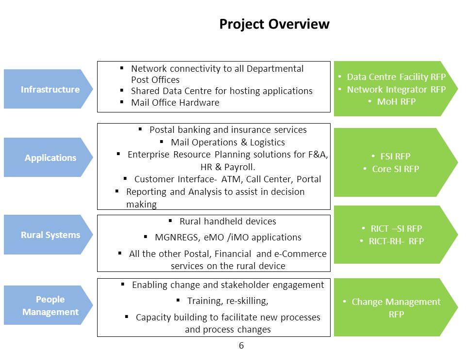 Project Overview Network connectivity to all Departmental Post Offices