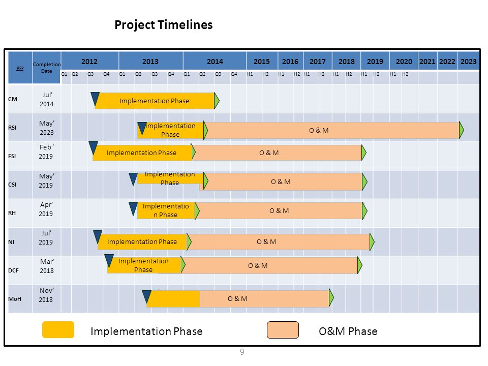 Project Timelines Implementation Phase O&M Phase 2012 2013 2014 2015