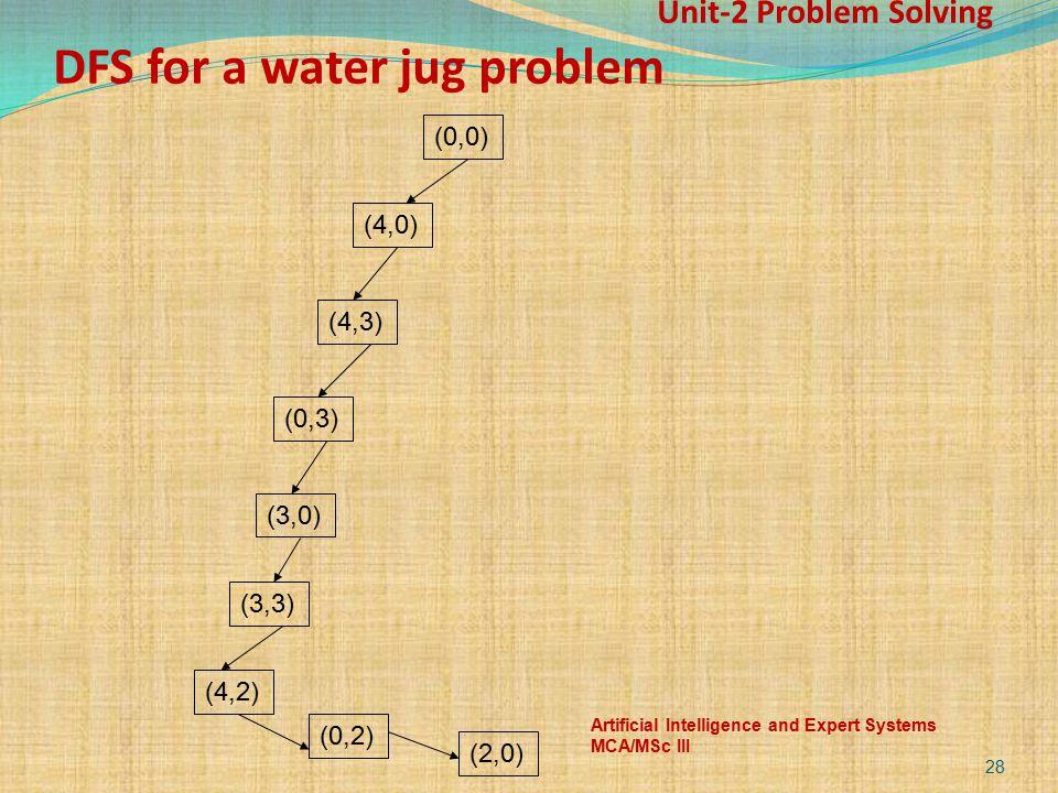 Unit-2 Problem Solving DFS for a water jug problem