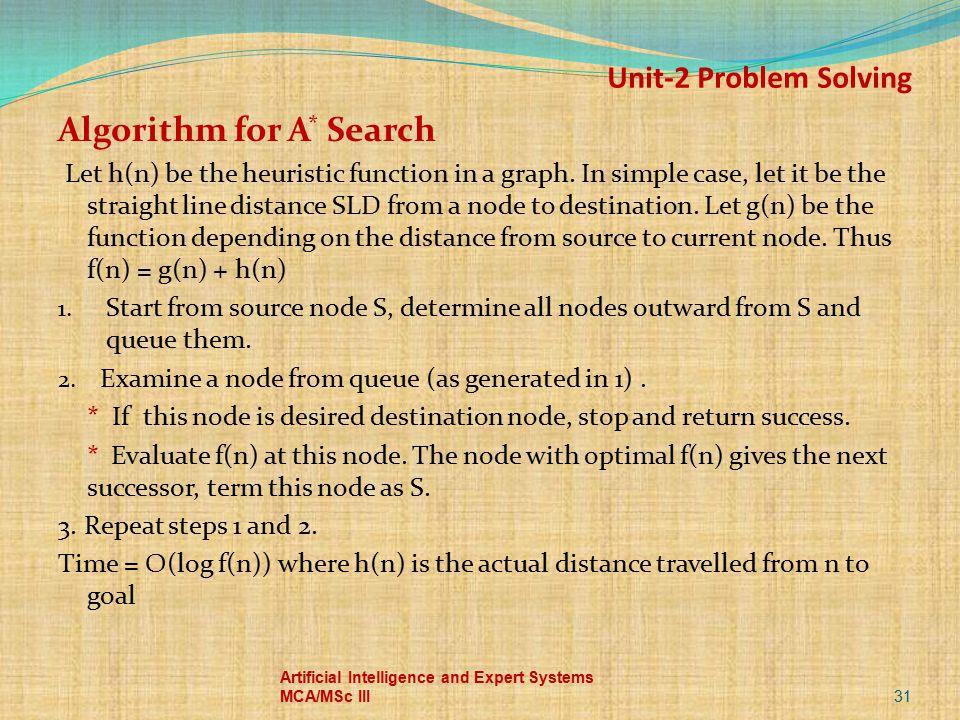 Algorithm for A* Search