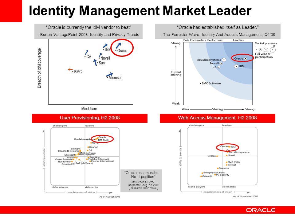 Identity Management Market Leader