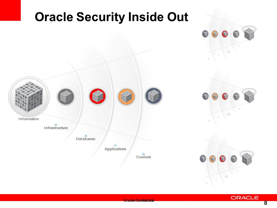Oracle Security Inside Out