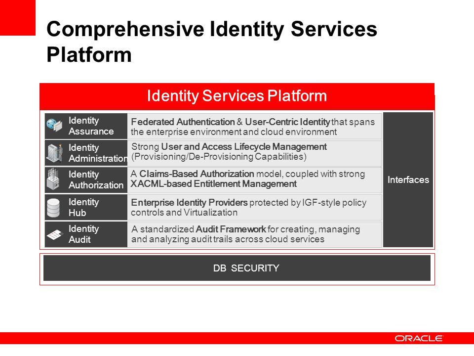 Comprehensive Identity Services Platform