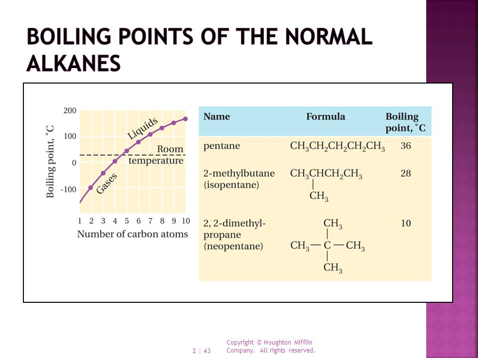 Boiling points of the normal alkanes
