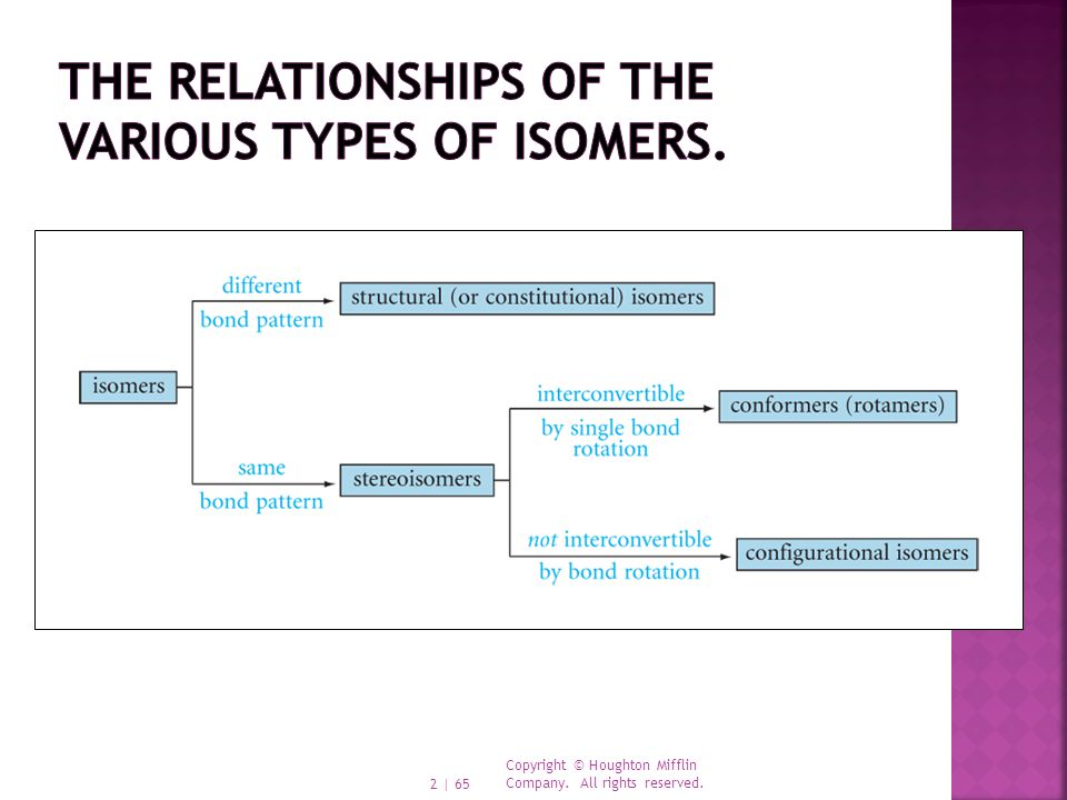 The relationships of the various types of isomers.