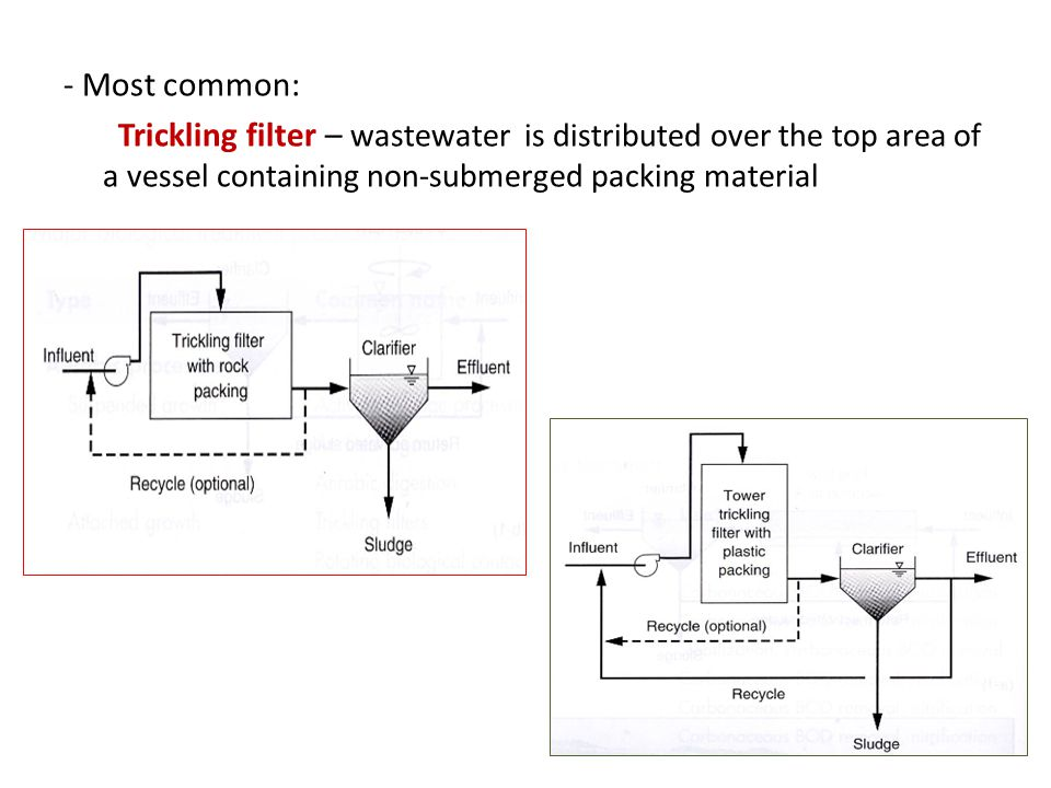 - Most common: Trickling filter – wastewater is distributed over the top area of a vessel containing non-submerged packing material