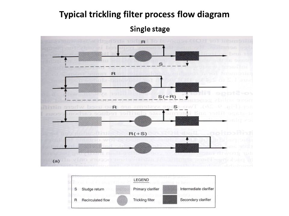 Typical trickling filter process flow diagram