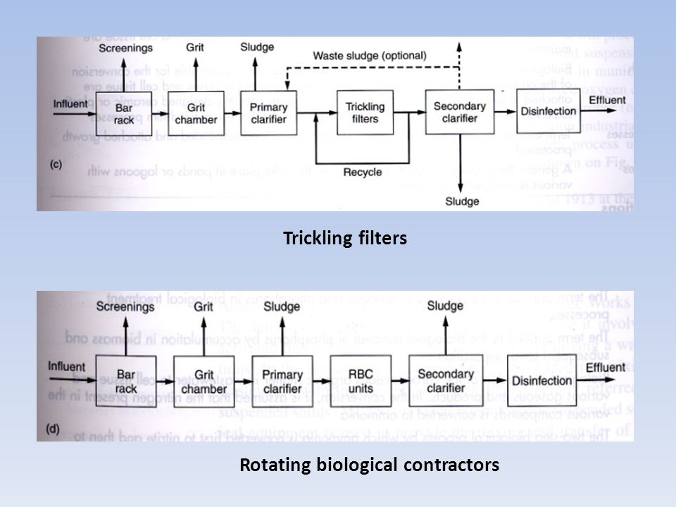 Rotating biological contractors