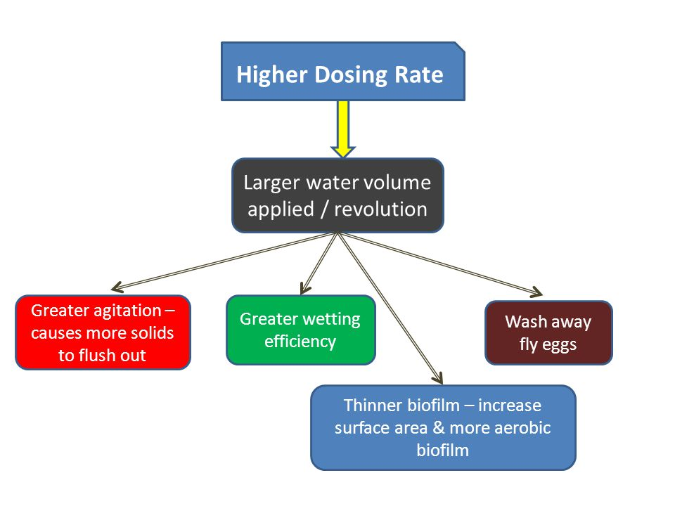 Higher Dosing Rate Larger water volume applied / revolution