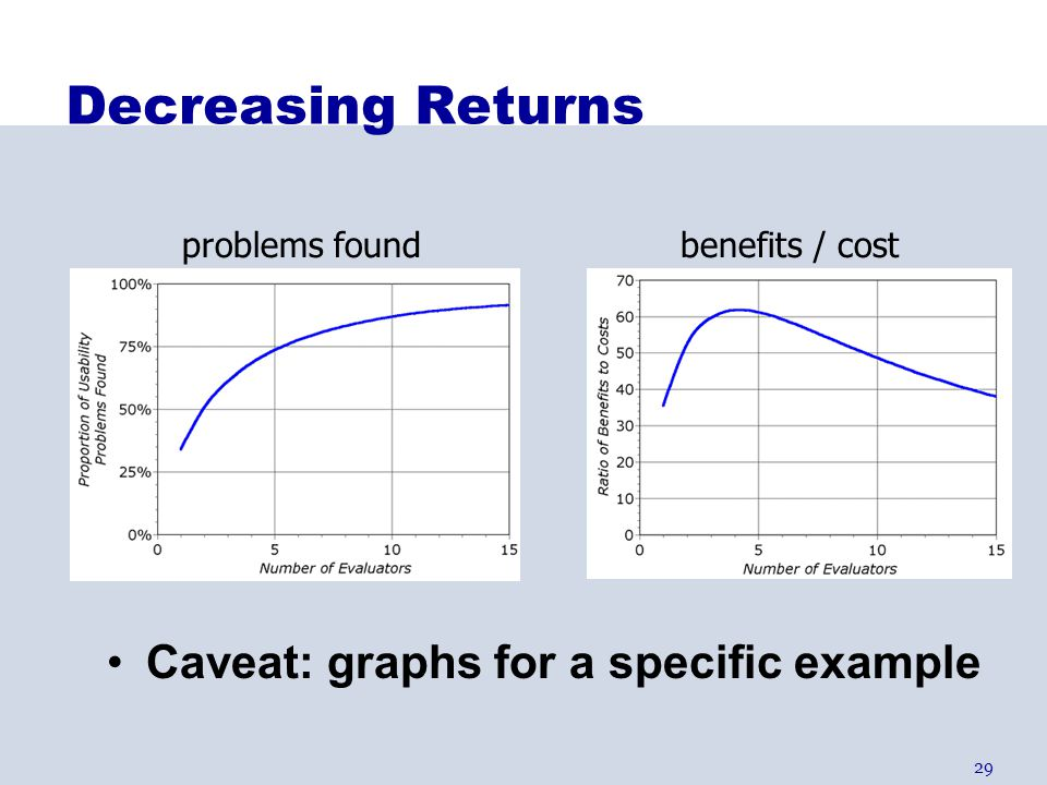 Decreasing Returns Caveat: graphs for a specific example
