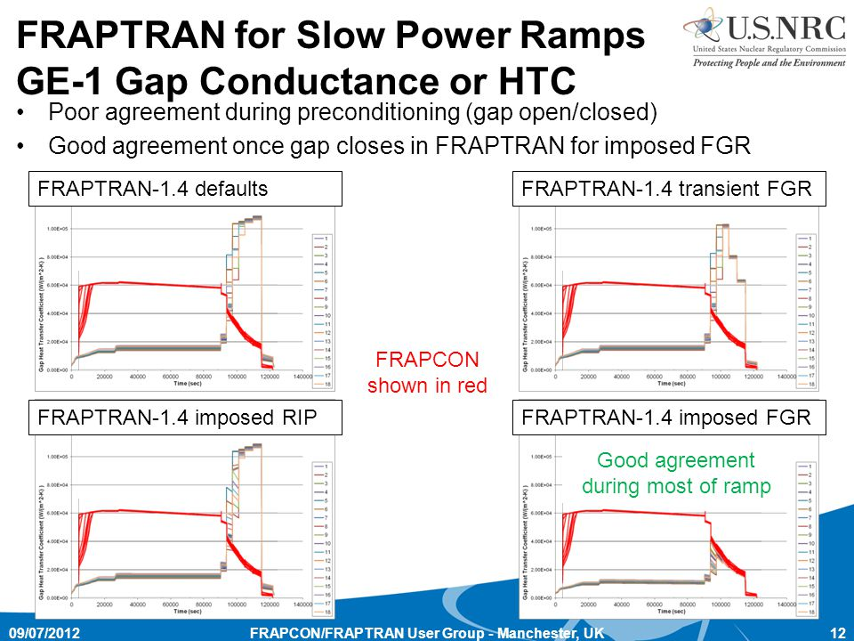 FRAPTRAN for Slow Power Ramps GE-1 Gap Conductance or HTC