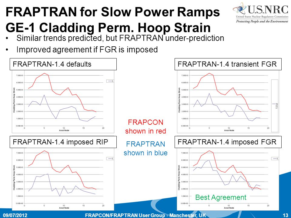 FRAPTRAN for Slow Power Ramps GE-1 Cladding Perm. Hoop Strain