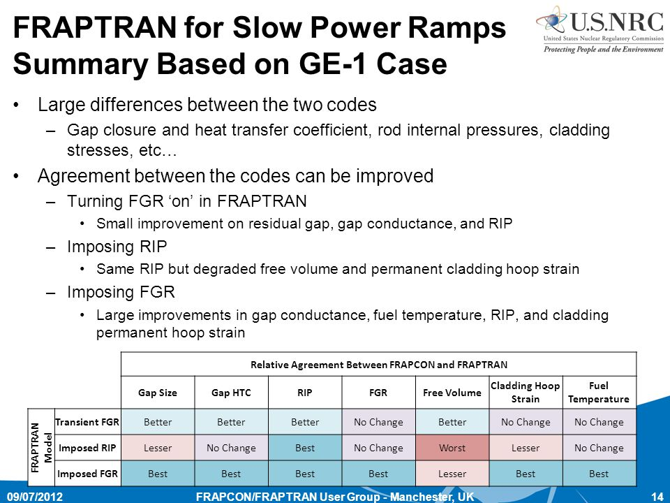 FRAPTRAN for Slow Power Ramps Summary Based on GE-1 Case