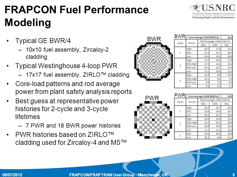 FRAPCON Fuel Performance Modeling