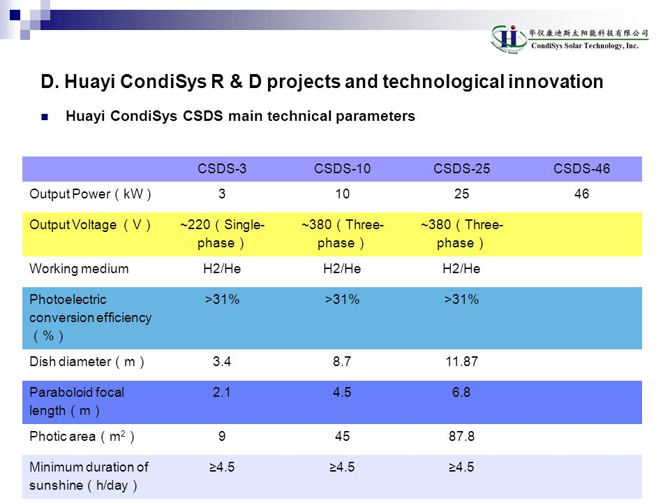 D. Huayi CondiSys R & D projects and technological innovation