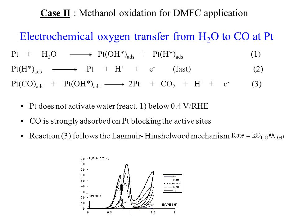 Electrochemical oxygen transfer from H2O to CO at Pt