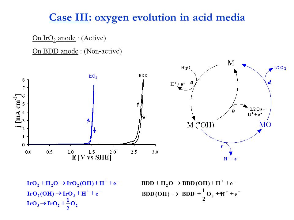 Case III: oxygen evolution in acid media