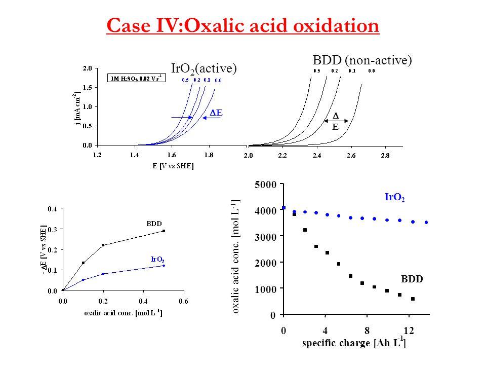 Case IV:Oxalic acid oxidation