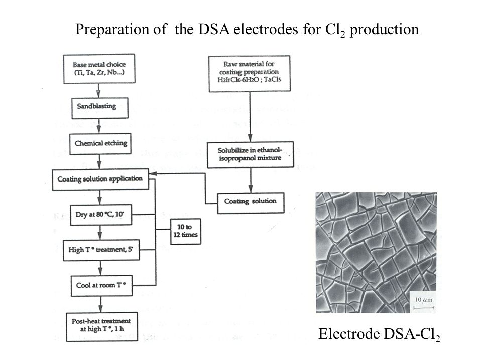 Preparation of the DSA electrodes for Cl2 production
