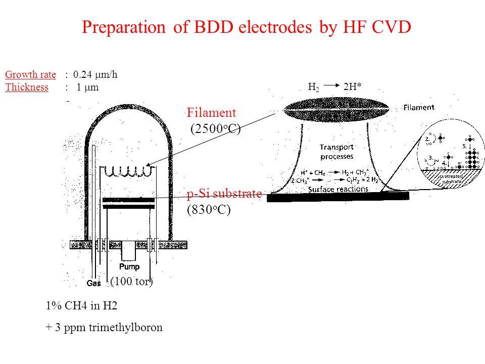 Preparation of BDD electrodes by HF CVD