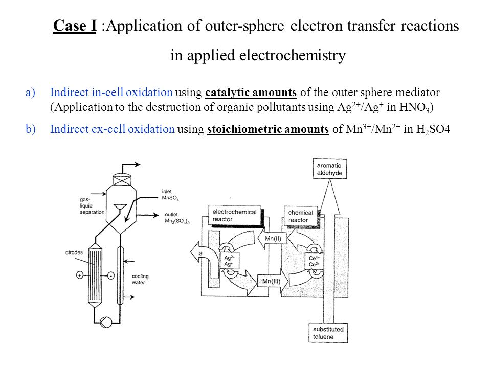 Case I :Application of outer-sphere electron transfer reactions