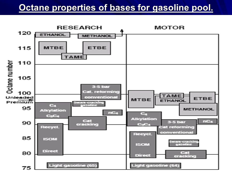 Octane properties of bases for gasoline pool.