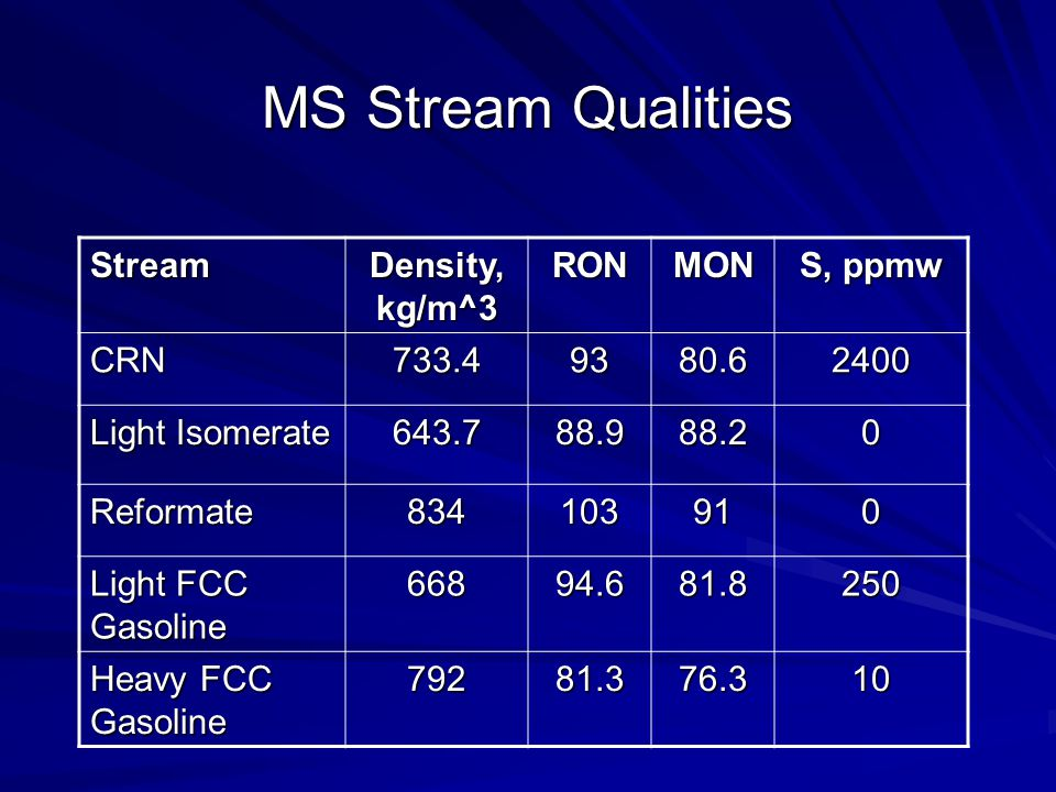 MS Stream Qualities Stream Density, kg/m^3 RON MON S, ppmw CRN 733.4