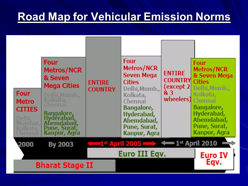 Road Map for Vehicular Emission Norms