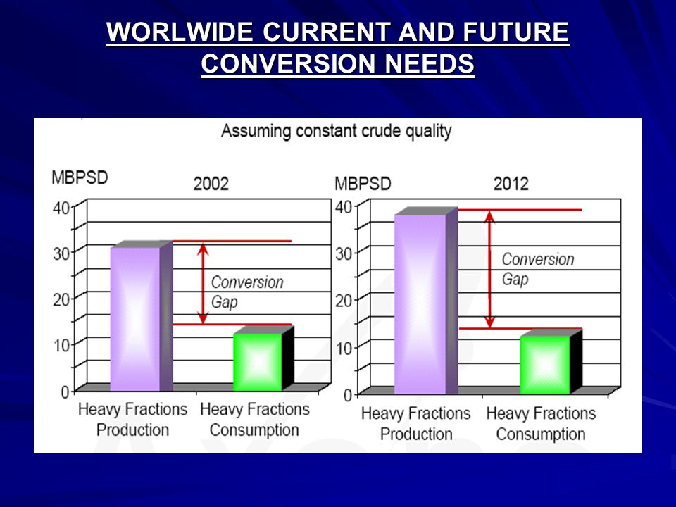 WORLWIDE CURRENT AND FUTURE CONVERSION NEEDS