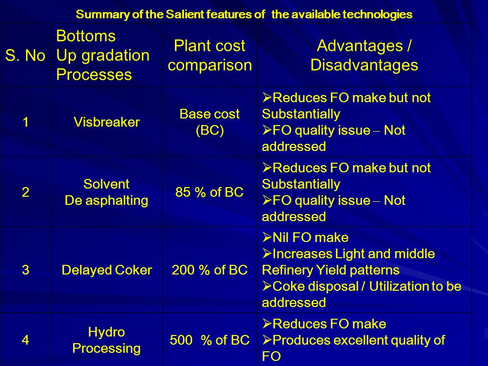Summary of the Salient features of the available technologies