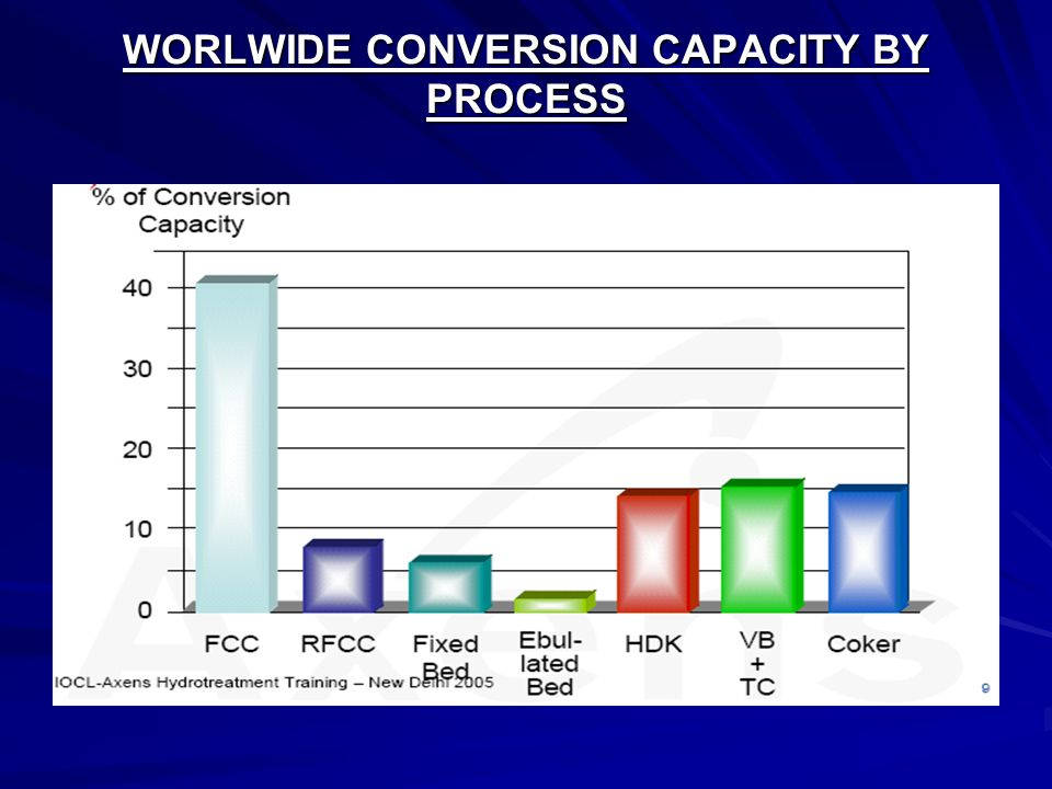 WORLWIDE CONVERSION CAPACITY BY PROCESS