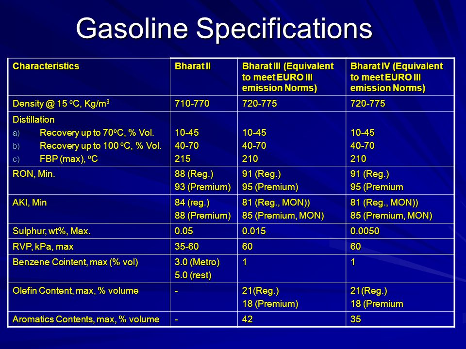 Gasoline Specifications