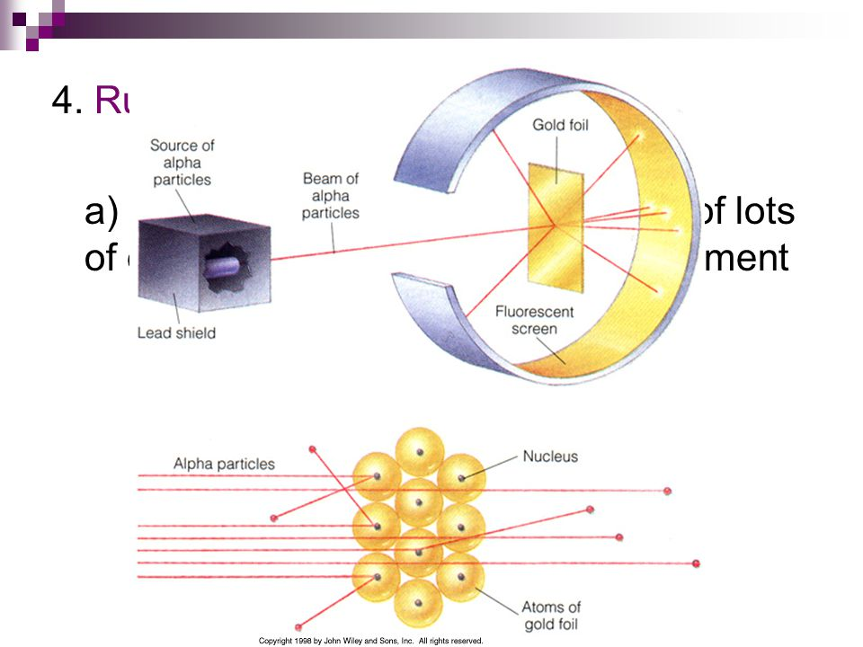 4. Rutherford's Model a) Discovered that atoms consisted of lots of empty space in his gold foil experiment.