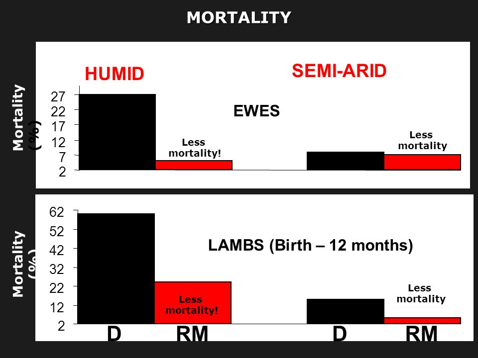 D RM D RM SEMI-ARID HUMID MORTALITY EWES LAMBS (Birth – 12 months)