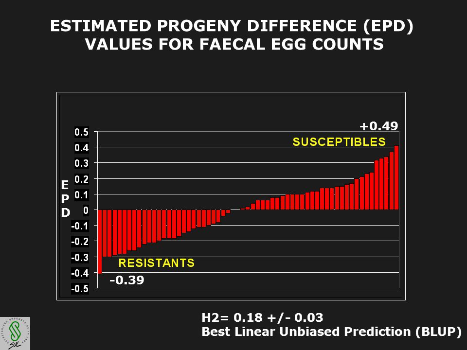 ESTIMATED PROGENY DIFFERENCE (EPD) VALUES FOR FAECAL EGG COUNTS