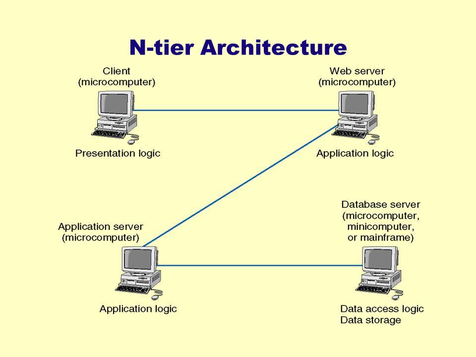 N-tier Architecture