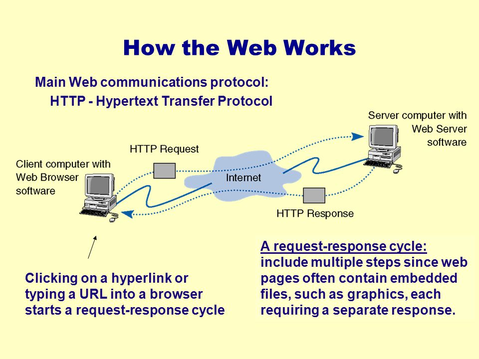 How the Web Works Main Web communications protocol: