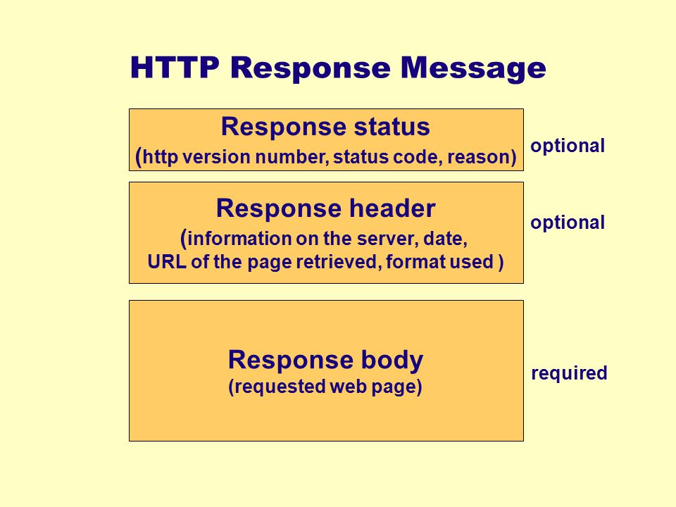 HTTP Response Message Response status Response header Response body