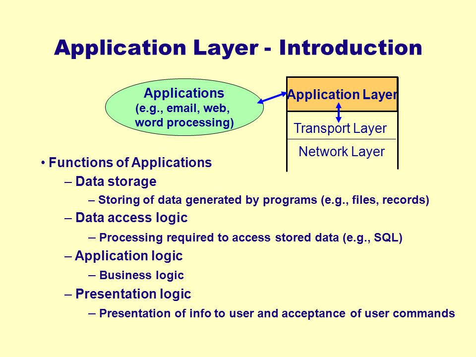 Application Layer - Introduction