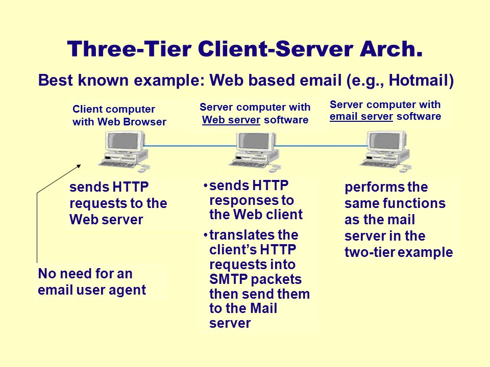 Three-Tier Client-Server Arch.