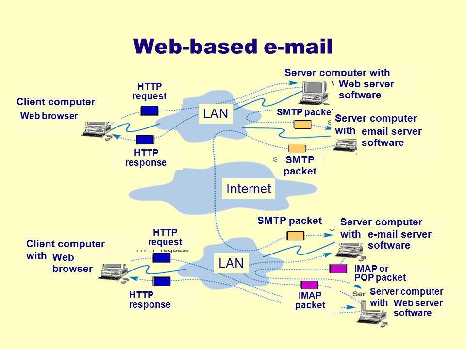 Web-based e-mail LAN Internet LAN Server computer with