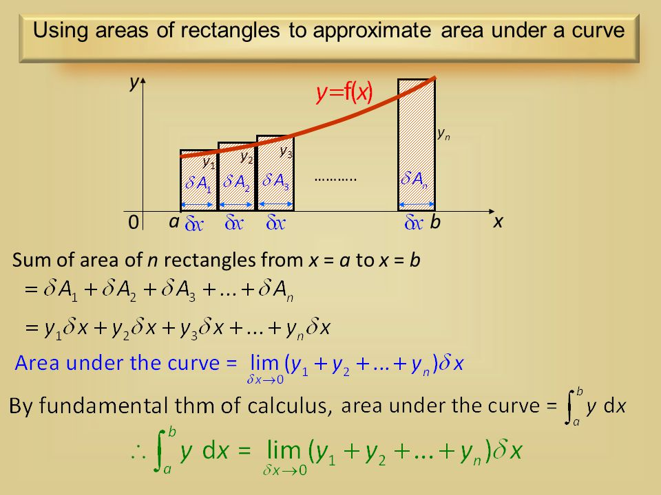 Using areas of rectangles to approximate area under a curve