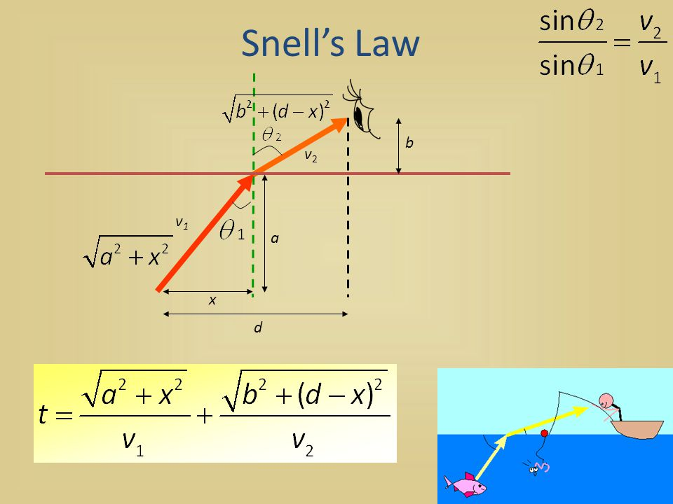Snell's Law b v2 a v1 x d