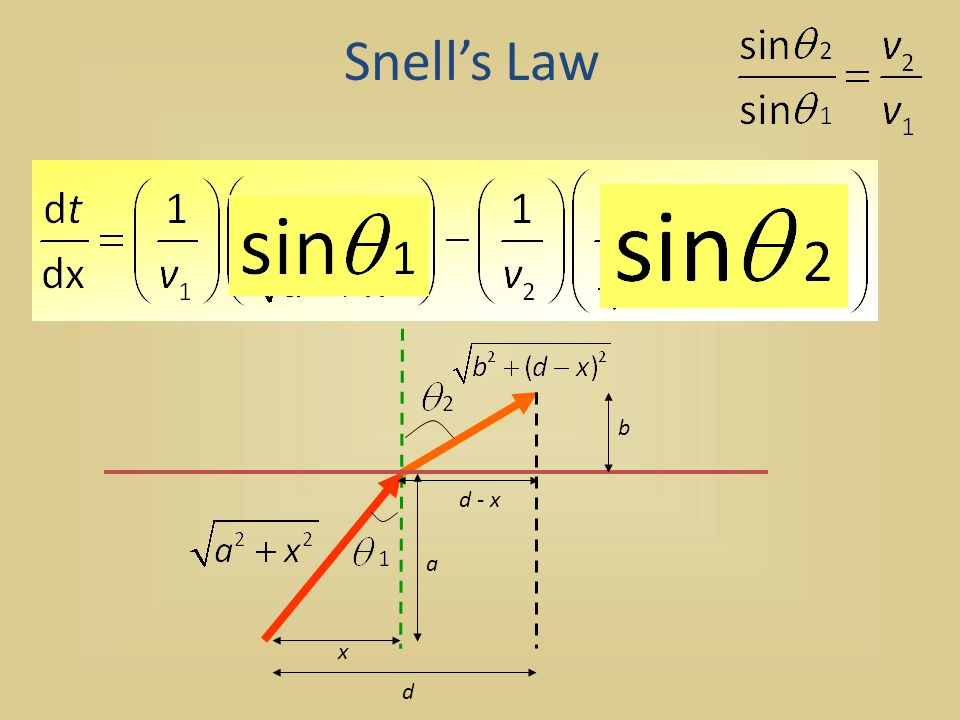 Snell's Law x a b d - x d