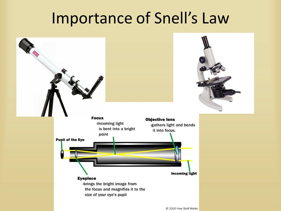 Importance of Snell's Law