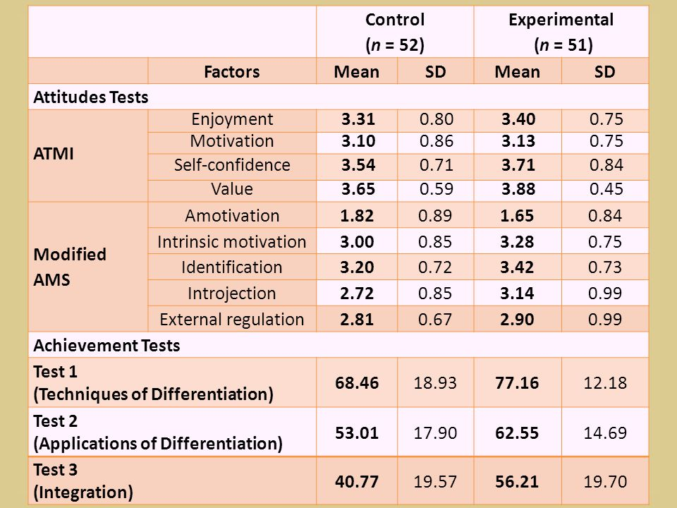 Control. (n = 52) Experimental. (n = 51) Factors. Mean. SD. Attitudes Tests. ATMI. Enjoyment.