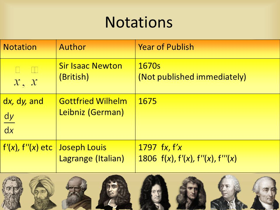 Notations Notation Author Year of Publish Sir Isaac Newton (British)